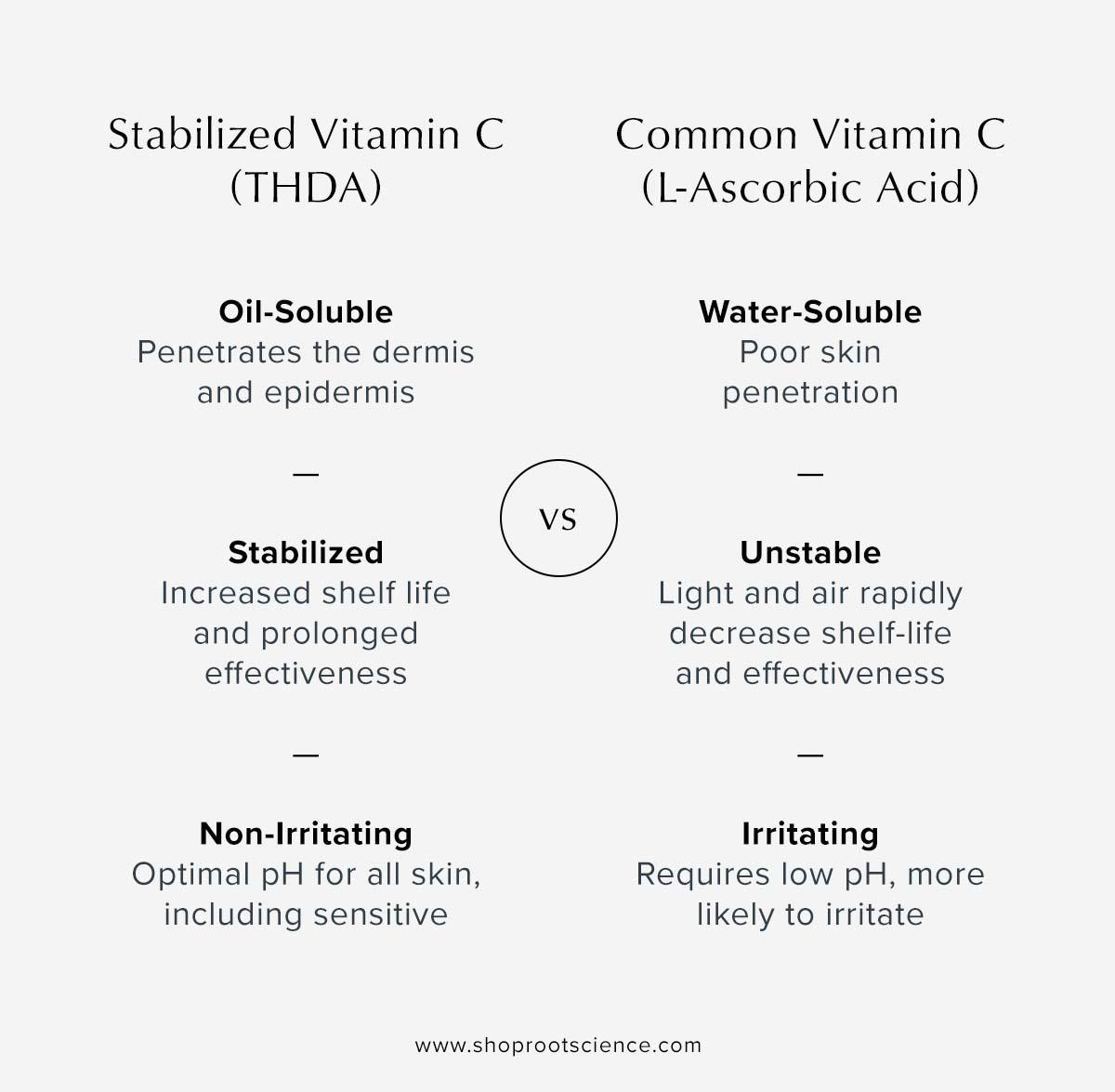 Tetrahexyldecyl Ascorbate vs L-Ascorbic Acid